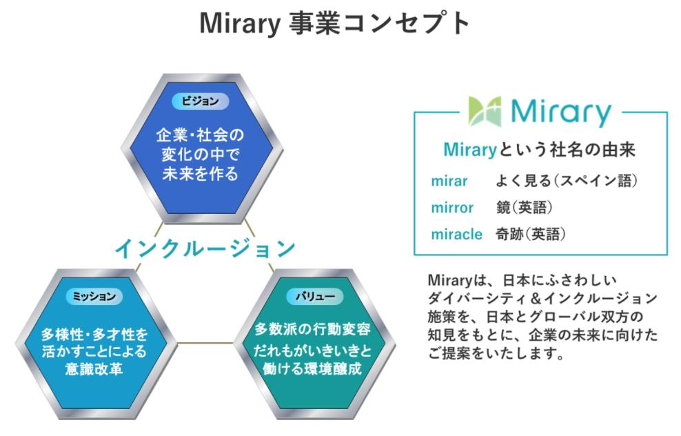 Miraryの事業コンセプト
